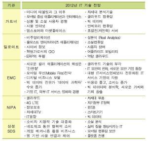 2012년 내다본 정보통신 기술